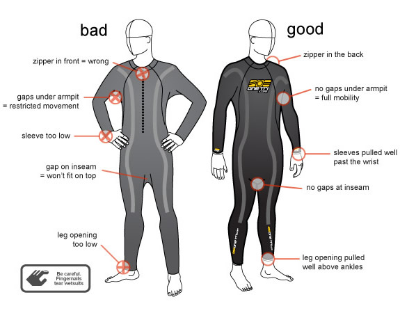 Wetsuit Fitting Diagram